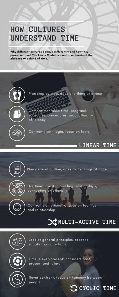 Culture & Time