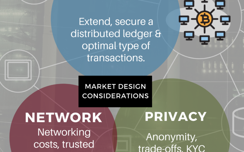 Market Design for Blockchain