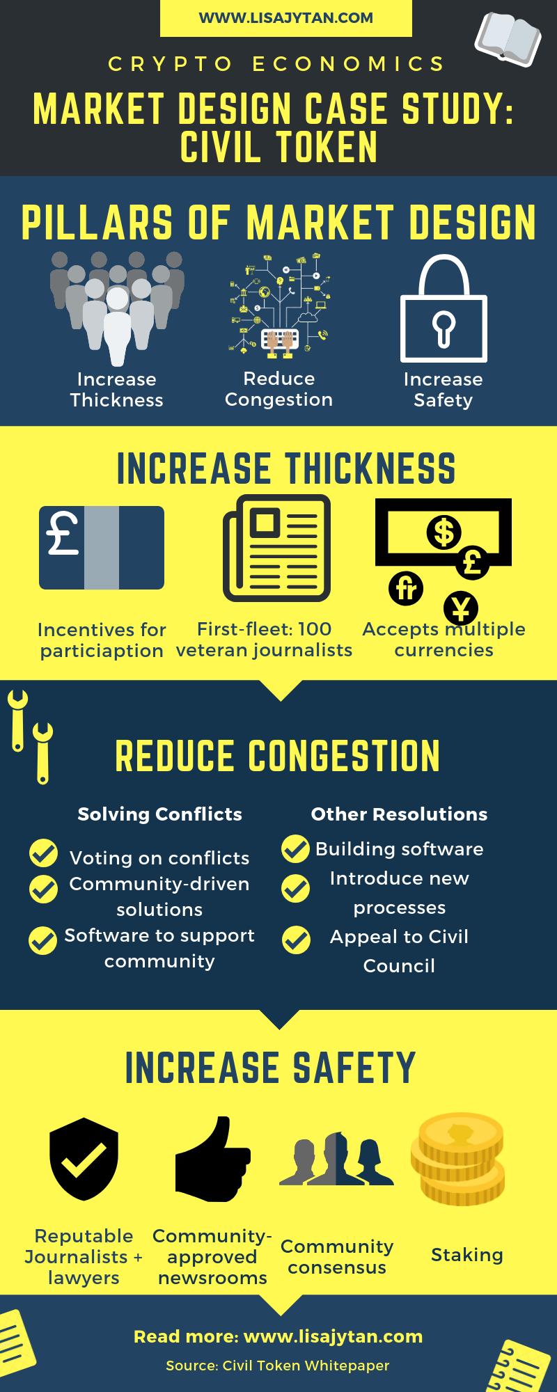 Market Design Case Study: Civil Token