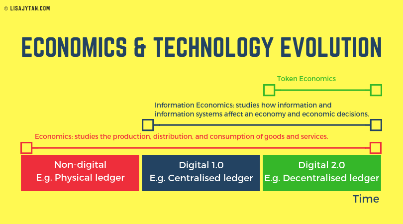 Economics and Technology Evolution