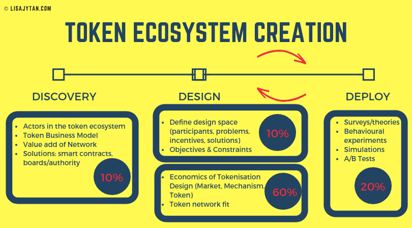 Token Ecosystem Design process