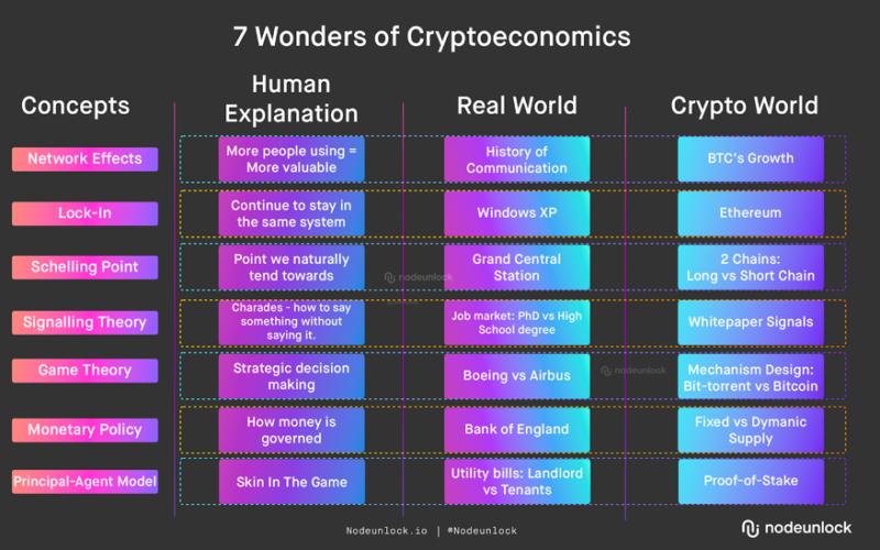 7 Wonders of Cryptoeconomics